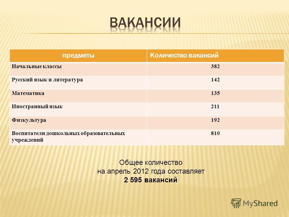 предметыКоличество вакансий Начальные классы382 Русский язык и литература142 Математика135 Иностранный язык211 Физкультура192 Воспитатели дошкольных образовательных учреждений 810 Общее количество на апрель 2012 года составляет 2 595 вакансий
