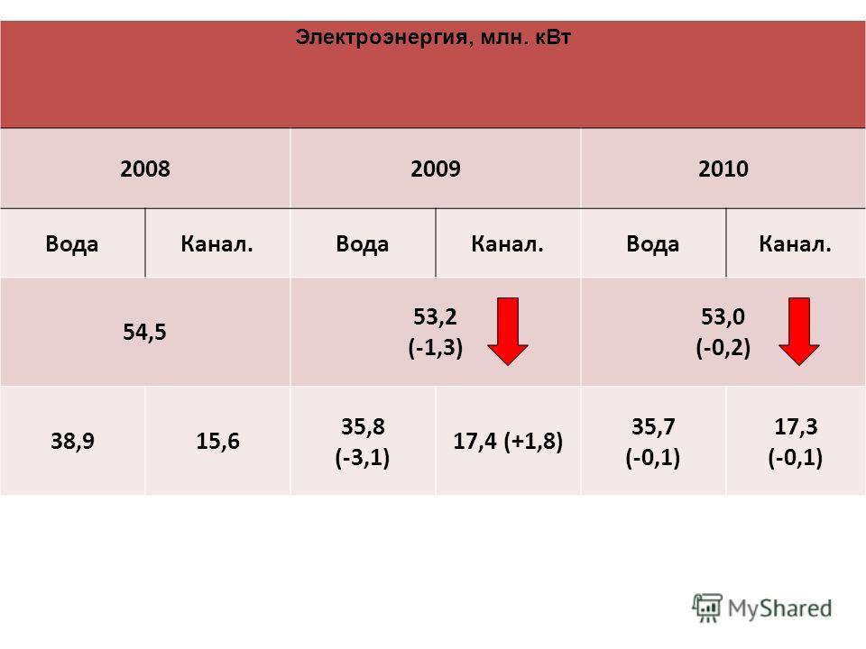 Электроэнергия, млн. кВт 200820092010 ВодаКанал.ВодаКанал.ВодаКанал. 54,5 53,2 (-1,3) 53,0 (-0,2) 38,915,6 35,8 (-3,1) 17,4 (+1,8) 35,7 (-0,1) 17,3 (-0,1)
