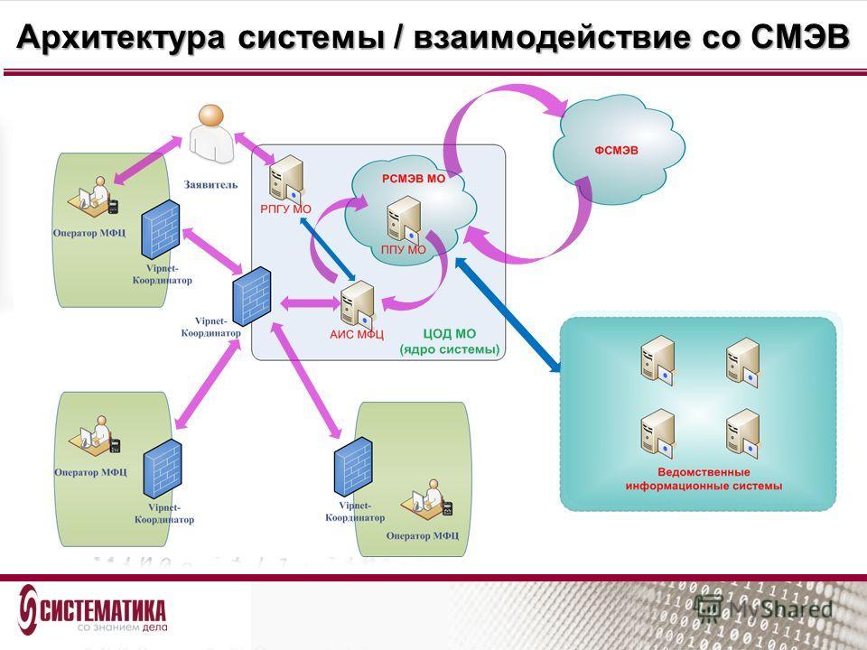 Архитектура системы / взаимодействие со СМЭВ