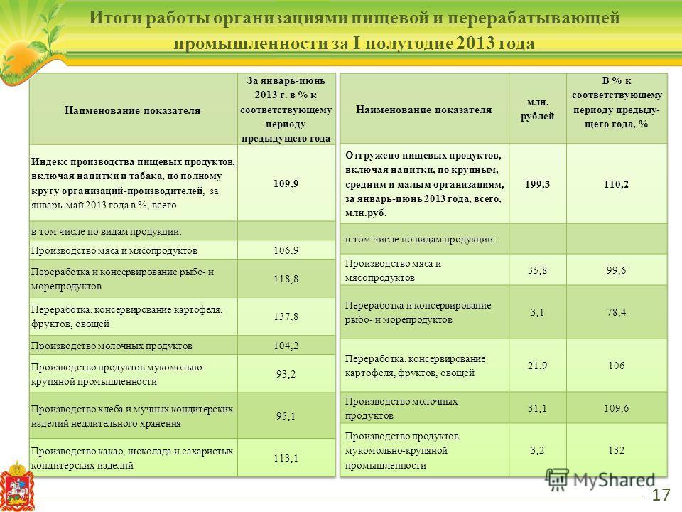 17 Итоги работы организациями пищевой и перерабатывающей промышленности за I полугодие 2013 года
