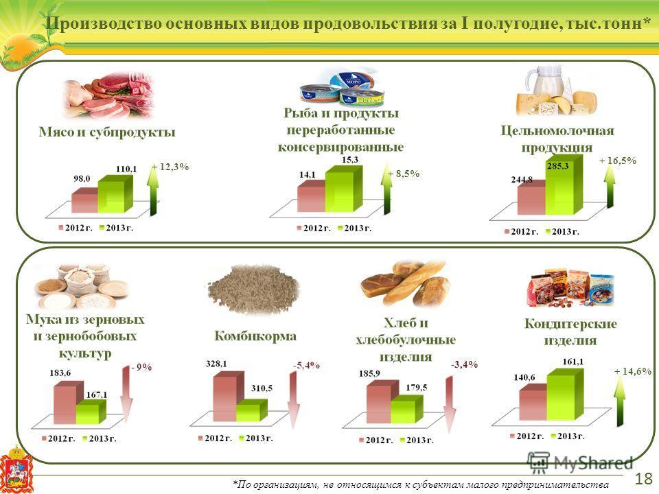 18 Производство основных видов продовольствия за I полугодие, тыс.тонн* *По организациям, не относящимся к субъектам малого предпринимательства + 12,3% + 8,5% + 16,5% - 9% -3,4% + 14,6%