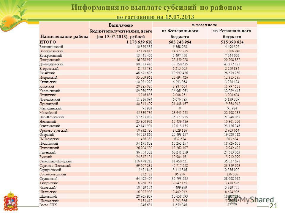 21 Информация по выплате субсидий по районам по состоянию на 15.07.2013 Наименование района Выплачено бюджетополучателями, всего (на 15.07.2013), рублей в том числе из Федерального бюджета из Регионального бюджета ИТОГО1 178 639 618663 248 994515 390