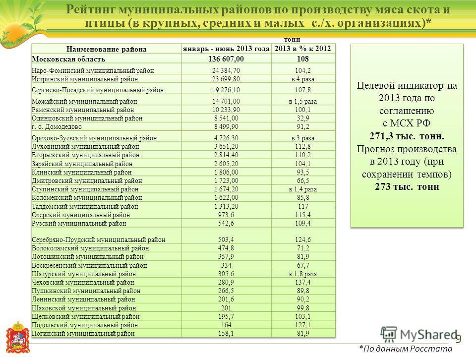 9 Рейтинг муниципальных районов по производству мяса скота и птицы (в крупных, средних и малых с./х. организациях)* тонн *По данным Росстата Целевой индикатор на 2013 года по соглашению с МСХ РФ 271,3 тыс. тонн. Прогноз производства в 2013 году (при