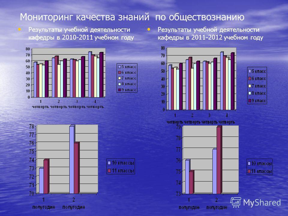 Мониторинг качества знаний по обществознанию Результаты учебной деятельности кафедры в 2010-2011 учебном году Результаты учебной деятельности кафедры в 2011-2012 учебном году