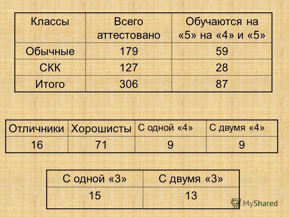 ОтличникиХорошисты С одной «4»С двумя «4» 167199 С одной «3»С двумя «3» 1513 КлассыВсего аттестовано Обучаются на «5» на «4» и «5» Обычные17959 СКК12728 Итого30687