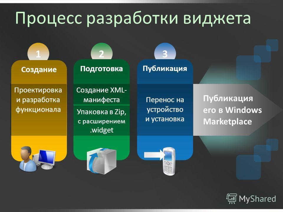 Процесс разработки виджета 123 Создание Подготовка Публикация Проектировка и разработка функционала Публикация его в Windows Marketplace Cоздание XML- манифестаПеренос на устройство и установка Упаковка в Zip, с расширением.widget