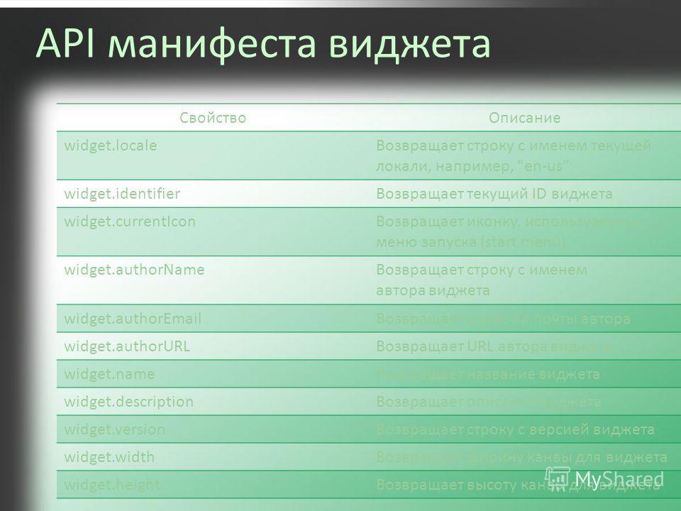 API манифеста виджета СвойствоОписание widget.locale Возвращает строку с именем текущей локали, например,