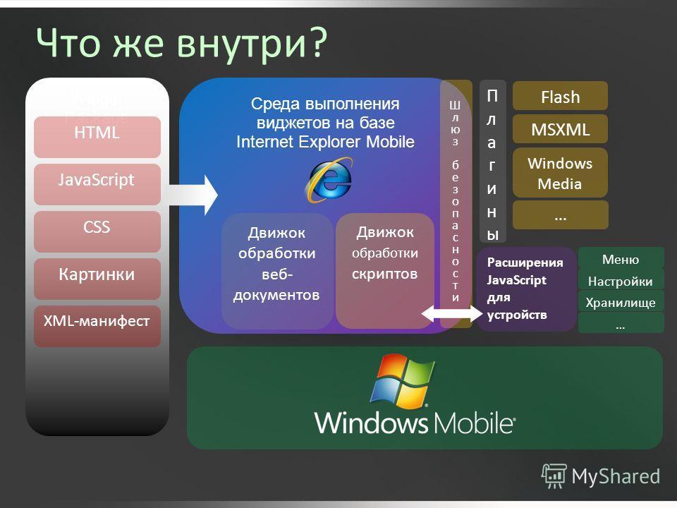 Widget Package Среда выполнения виджетов на базе Internet Explorer Mobile Движок обработки веб- документов ПлагиныПлагины Движок обработки скриптов Расширения JavaScript для устройств Flash MSXML Windows Media Настройки Хранилище …... Шлюзбезопасност