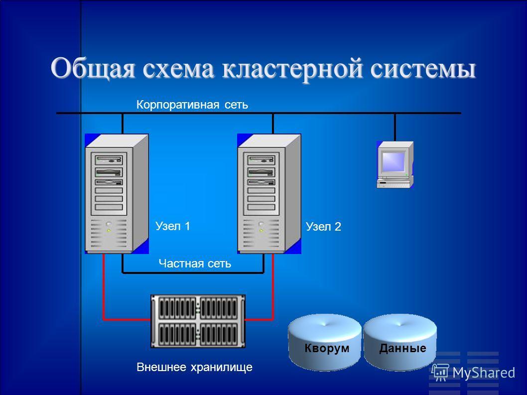 Общая схема кластерной системы Частная сеть Узел 1 Корпоративная сеть Узел 2 Внешнее хранилище КворумДанные