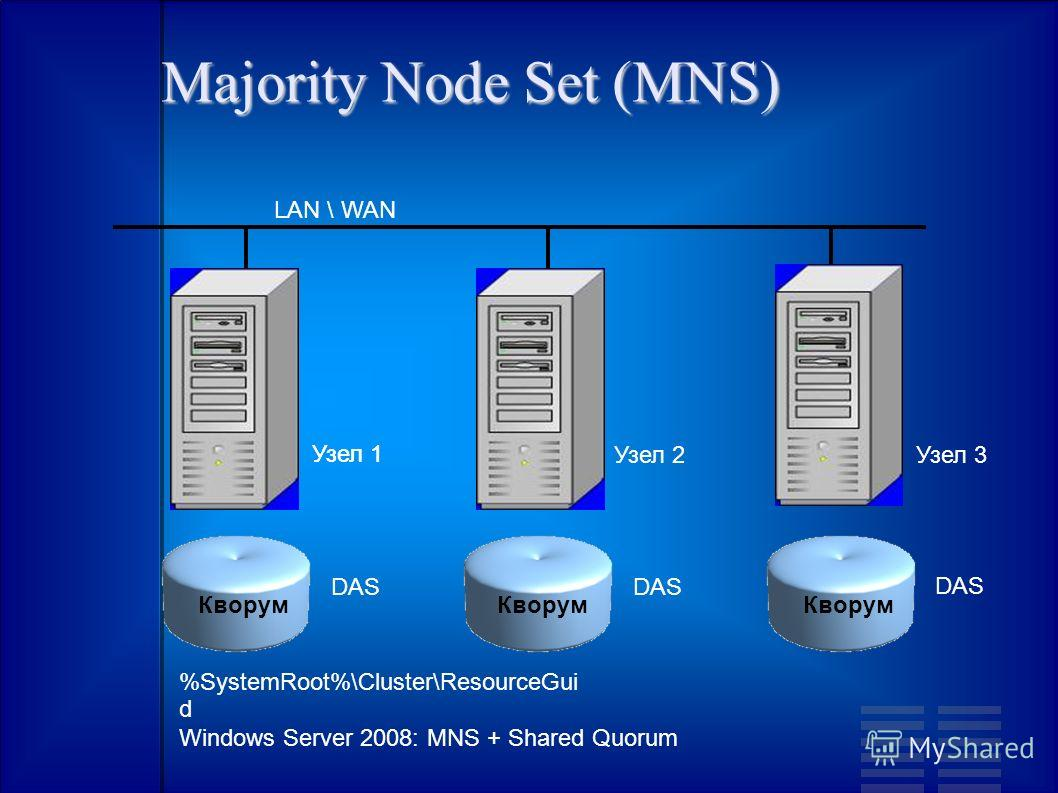 Majority Node Set (MNS) Узел 1 LAN \ WAN Узел 2Узел 3 DAS Узел 1 DAS Кворум %SystemRoot%\Cluster\ResourceGui d Windows Server 2008: MNS + Shared Quorum