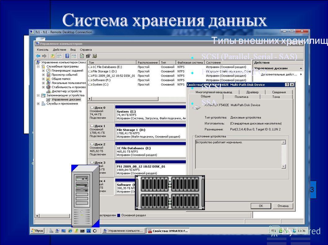 Система хранения данных Внешняя шина RAID-массивLUN0LUN1LUN2LUN3 Типы внешних хранилищ: SCSI (Parallel, Serial - SAS) Fibre Channel (FC) iSCSI SSA