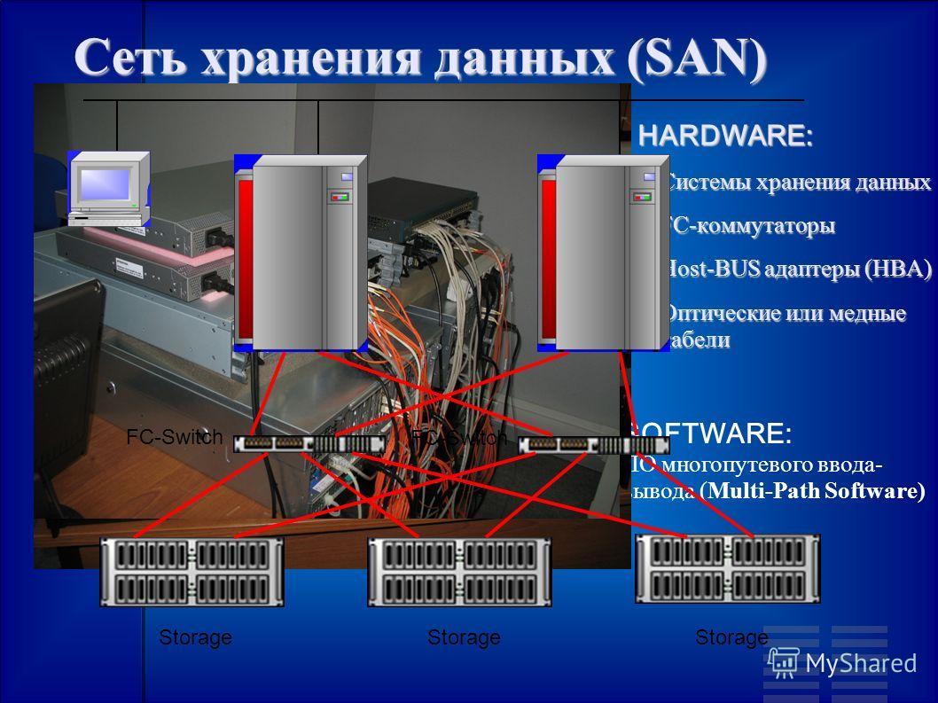 Сеть хранения данных (SAN) HARDWARE: HARDWARE: Системы хранения данных Системы хранения данных FC-коммутаторы FC-коммутаторы Host-BUS адаптеры (HBA) Host-BUS адаптеры (HBA) Оптические или медные кабели Оптические или медные кабели SOFTWARE: ПО многоп