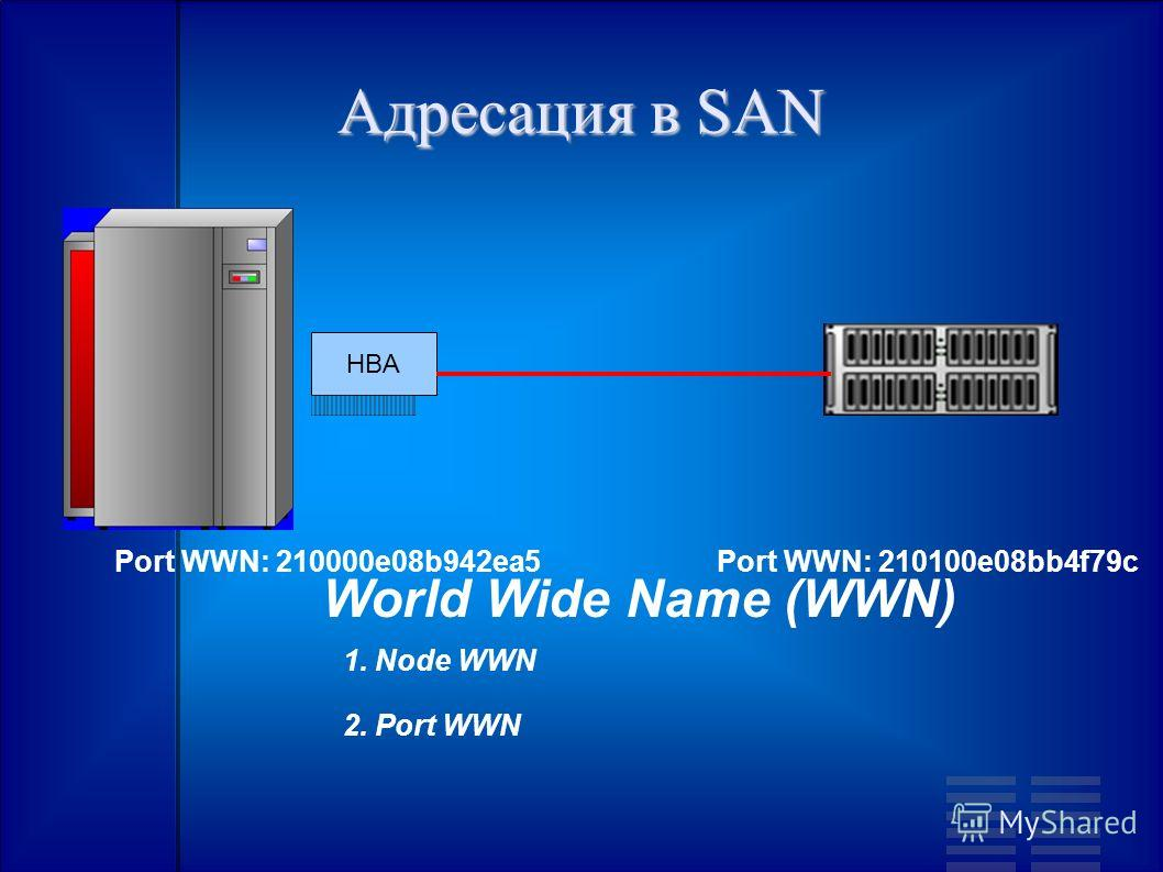 Адресация в SAN World Wide Name (WWN) Port WWN: 210000e08b942ea5Port WWN: 210100e08bb4f79c 1. Node WWN 2. Port WWN HBA