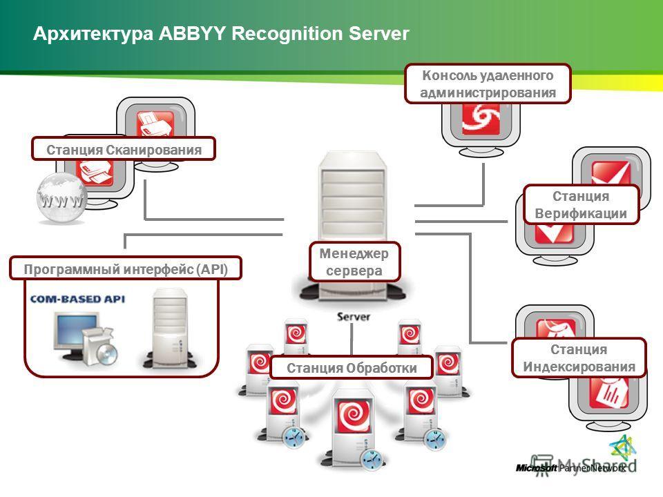 Архитектура ABBYY Recognition Server Станция Сканирования Менеджер сервера Станция Верификации Консоль удаленного администрирования Станция Индексирования Программный интерфейс (API) Станция Обработки