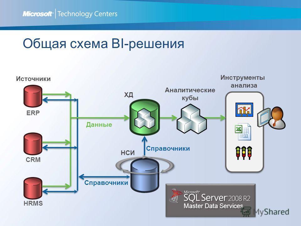 Общая схема BI-решения Источники ХД ERP CRM HRMS НСИ Данные Справочники Инструменты анализа Аналитические кубы Master Data Services