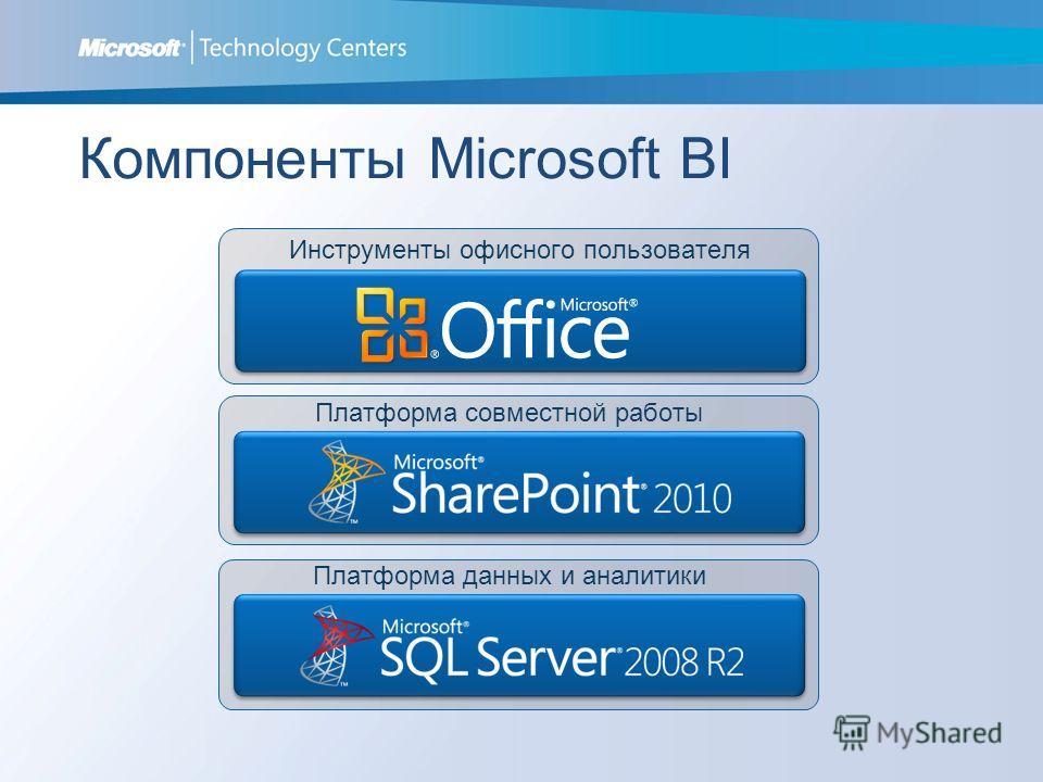 Компоненты Microsoft BI Инструменты офисного пользователя Платформа совместной работы Платформа данных и аналитики