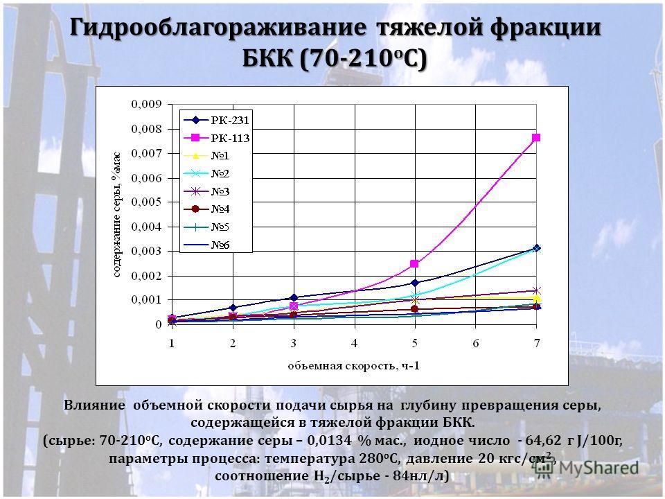 Гидрооблагораживание тяжелой фракции БКК (70-210 о С) Влияние объемной скорости подачи сырья на глубину превращения серы, содержащейся в тяжелой фракции БКК. (сырье: 70-210 о С, содержание серы – 0,0134 % мас., иодное число - 64,62 г J/100г, параметр