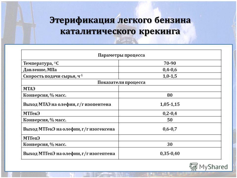 Этерификация легкого бензина каталитического крекинга Параметры процесса Температурa, °С 70-90 Давление, МПа0,4-0,6 Скорость подачи сырья, ч -1 1,0-1,5 Показатели процесса МТАЭ Конверсия, % масс.80 Выход МТАЭ на олефин, г/г изопентена1,05-1,15 МТГекЭ