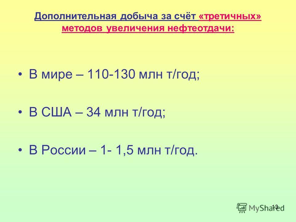 13 Дополнительная добыча за счёт «третичных» методов увеличения нефтеотдачи: В мире – 110-130 млн т/год; В США – 34 млн т/год; В России – 1- 1,5 млн т/год.