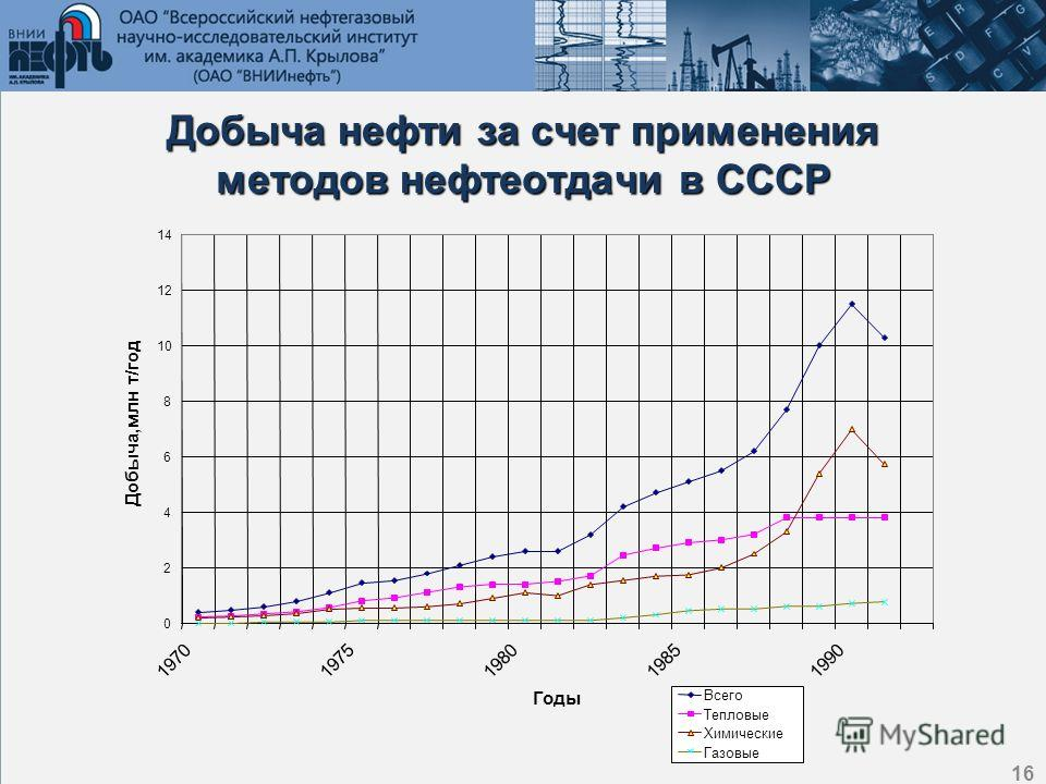 16 Добыча нефти за счет применения методов нефтеотдачи в СССР 0 2 4 6 8 10 12 14 19701975198019851990 Годы Добыча,млн т/год Всего Тепловые Химические Газовые