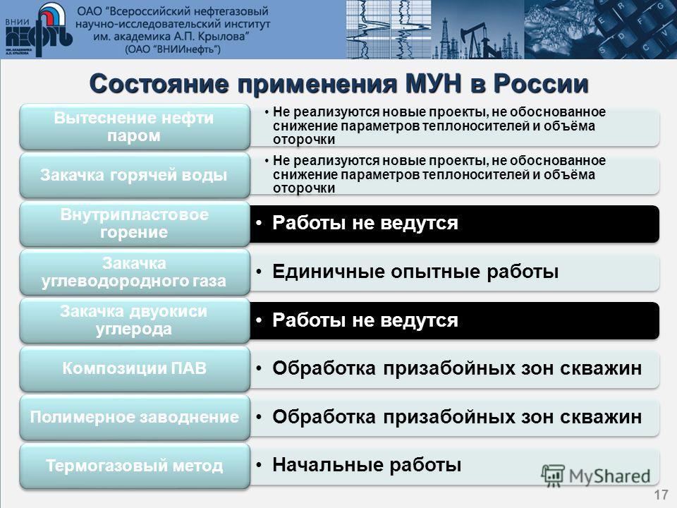 17 Состояние применения МУН в России 17 Не реализуются новые проекты, не обоснованное снижение параметров теплоносителей и объёма оторочки Вытеснение нефти паром Не реализуются новые проекты, не обоснованное снижение параметров теплоносителей и объём