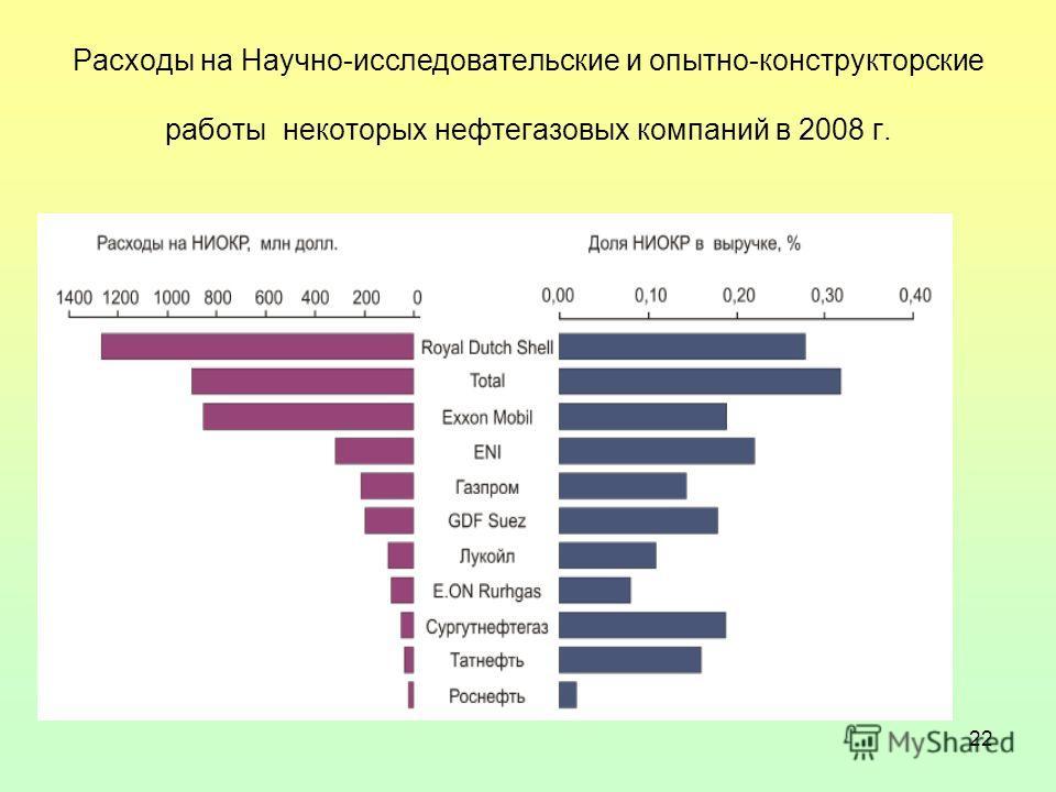 22 Расходы на Научно-исследовательские и опытно-конструкторские работы некоторых нефтегазовых компаний в 2008 г.