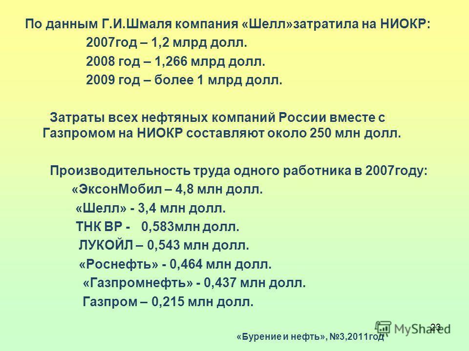 23 По данным Г.И.Шмаля компания «Шелл»затратила на НИОКР: 2007год – 1,2 млрд долл. 2008 год – 1,266 млрд долл. 2009 год – более 1 млрд долл. Затраты всех нефтяных компаний России вместе с Газпромом на НИОКР составляют около 250 млн долл. Производител