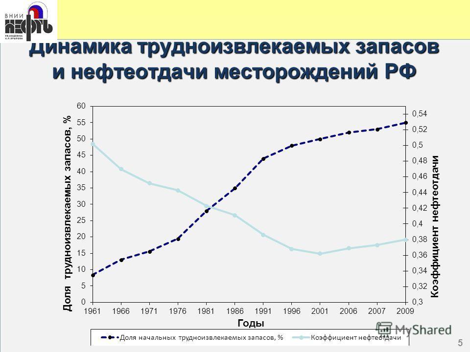 5 Динамика трудноизвлекаемых запасов и нефтеотдачи месторождений РФ 5
