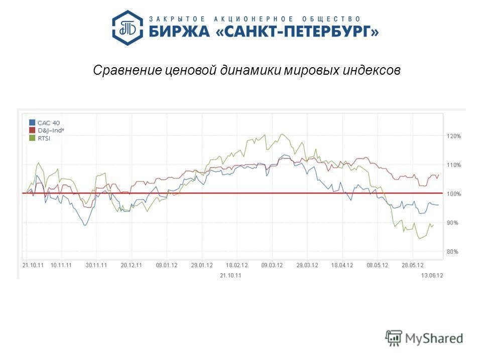 Сравнение ценовой динамики мировых индексов