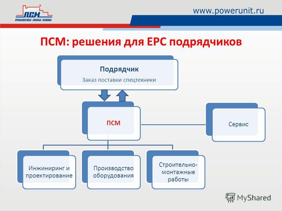 ПСМ: решения для EPC подрядчиков ПСМ Инжиниринг и проектирование Производство оборудования Строительно- монтажные работы Сервис Подрядчик Заказ поставки спецтехники
