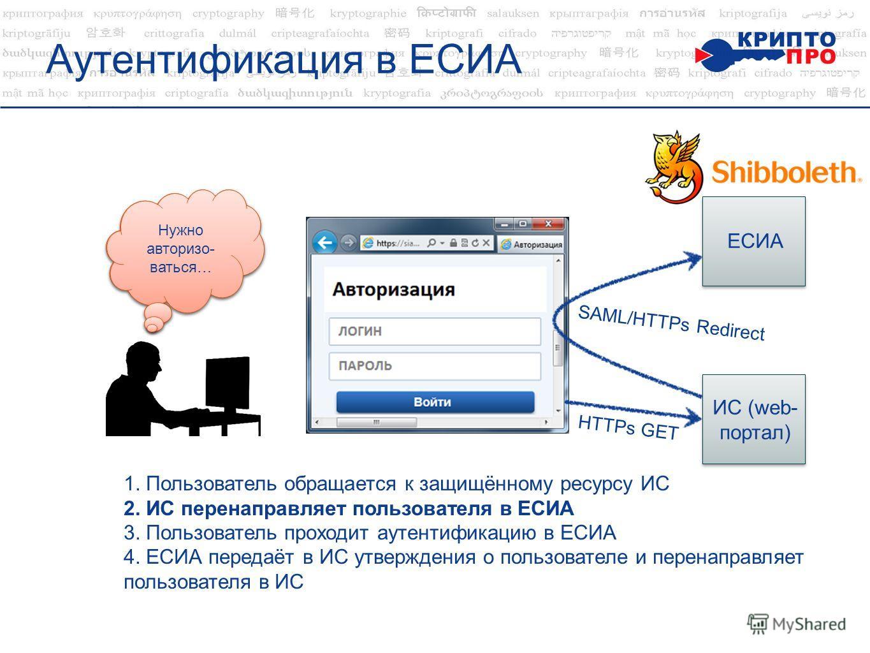 Аутентификация в ЕСИА …Хочу войти в личный кабинет ЕСИА ИС (web- портал) НTTPs GET SAML/НTTPs Redirect 1. Пользователь обращается к защищённому ресурсу ИС 2. ИС перенаправляет пользователя в ЕСИА 3. Пользователь проходит аутентификацию в ЕСИА 4. ЕСИА