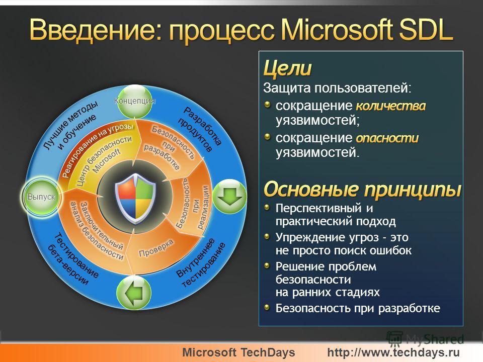 Microsoft TechDayshttp://www.techdays.ru Перспективный и практический подход Упреждение угроз - это не просто поиск ошибок Решение проблем безопасности на ранних стадиях Безопасность при разработке
