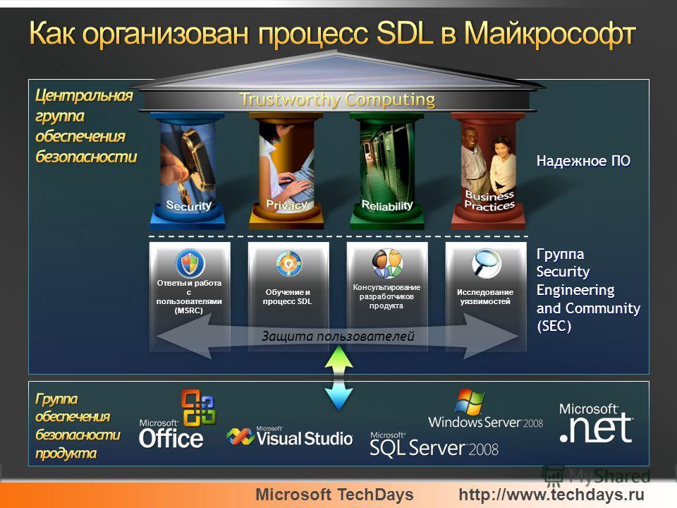 Microsoft TechDayshttp://www.techdays.ru Ответы и работа с пользователями (MSRC) Обучение и процесс SDL Консультирование разработчиков продукта Исследование уязвимостей Защита пользователей Группа Security Engineering and Community (SEC) Надежное ПО