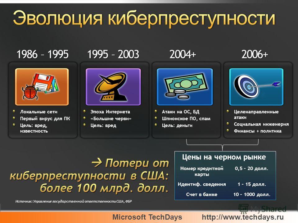 Microsoft TechDayshttp://www.techdays.ru Локальные сети Первый вирус для ПК Цель: вред, известность 1986 – 1995 Эпоха Интернета «Большие черви» Цель: вред 1995 – 2003 Атаки на ОС, БД Шпионское ПО, спам Цель: деньги 2004+ Целенаправленные атаки Социал