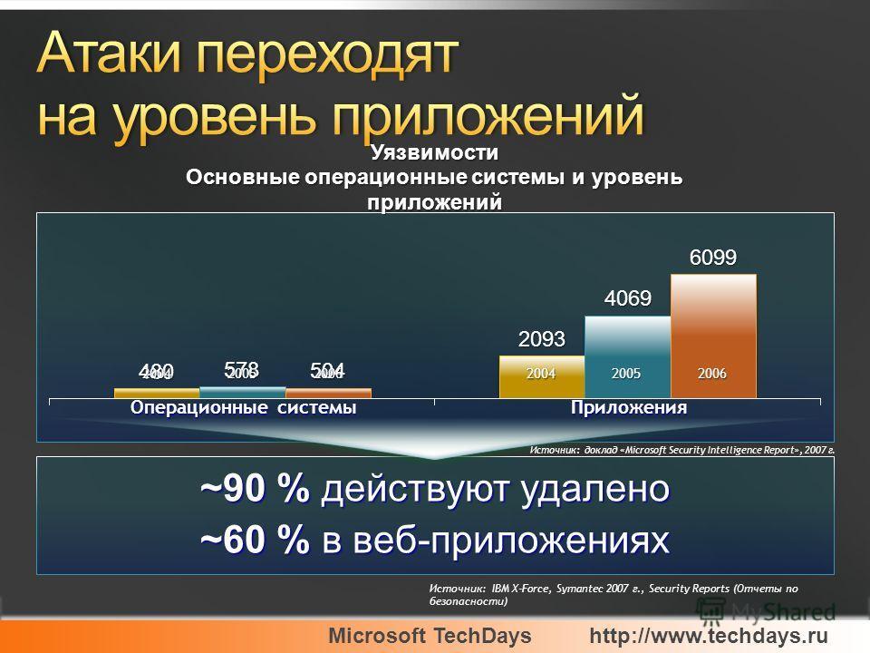 Microsoft TechDayshttp://www.techdays.ru ~90 % действуют удалено ~60 % в веб-приложениях Источник: IBM X-Force, Symantec 2007 г., Security Reports (Отчеты по безопасности) 200420052006200420052006 Операционные системы Приложения Источник: доклад «Mic