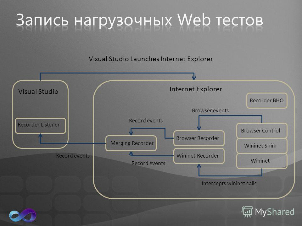 Visual Studio Recorder Listener Internet Explorer Browser Control Wininet Shim Wininet Browser RecorderWininet Recorder Browser events Intercepts wininet calls Merging Recorder Record events Recorder BHO Visual Studio Launches Internet Explorer