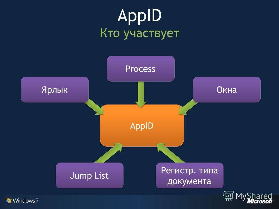 AppID Кто участвует AppID Ярлык Jump List Окна Регистр. типа документа Process