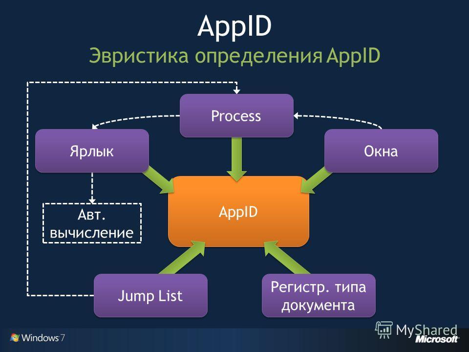 AppID Эвристика определения AppID AppID Ярлык Jump List Окна Регистр. типа документа Process Авт. вычисление