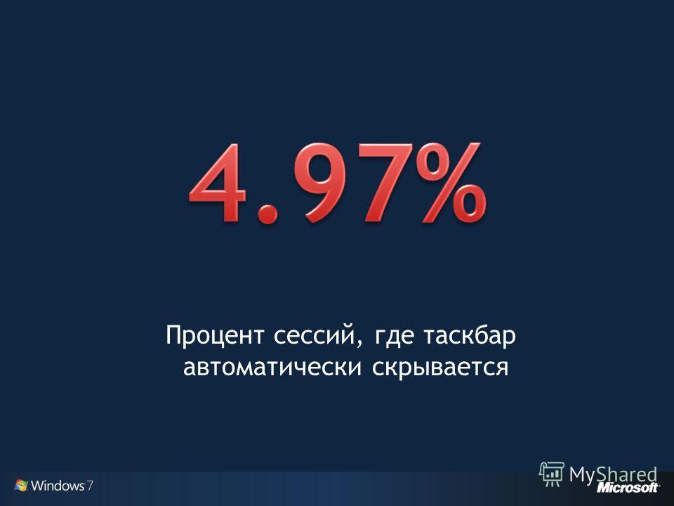 Процент сессий, где таскбар автоматически скрывается