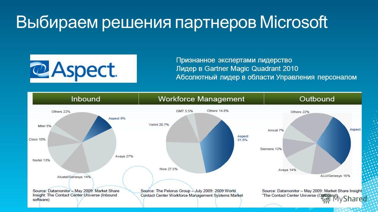 Признанное экспертами лидерство Лидер в Gartner Magic Quadrant 2010 Абсолютный лидер в области Управления персоналом