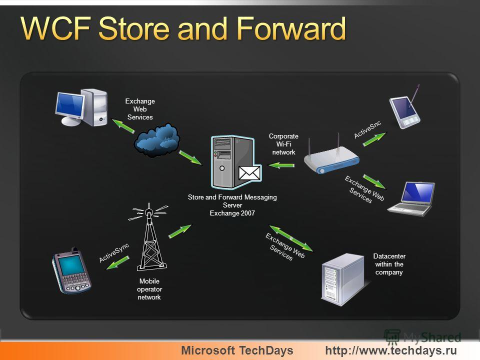 Microsoft TechDayshttp://www.techdays.ru Store and Forward Messaging Server Exchange 2007 Exchange Web Services Exchange Web Services Datacenter within the company Exchange Web Services ActiveSnc Corporate Wi-Fi network ActiveSync Mobile operator net
