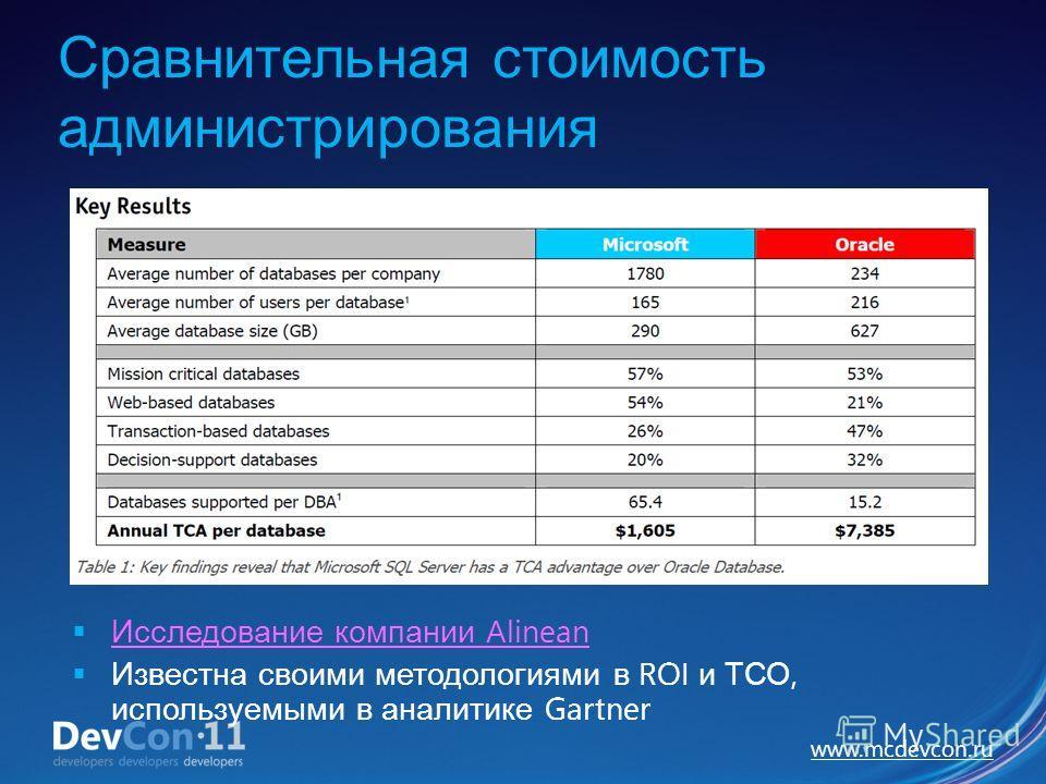 www.mcdevcon.ru Сравнительная стоимость администрирования Исследование компании Alinean Исследование компании Alinean Известна своими методологиями в ROI и ТСО, используемыми в аналитике Gartner