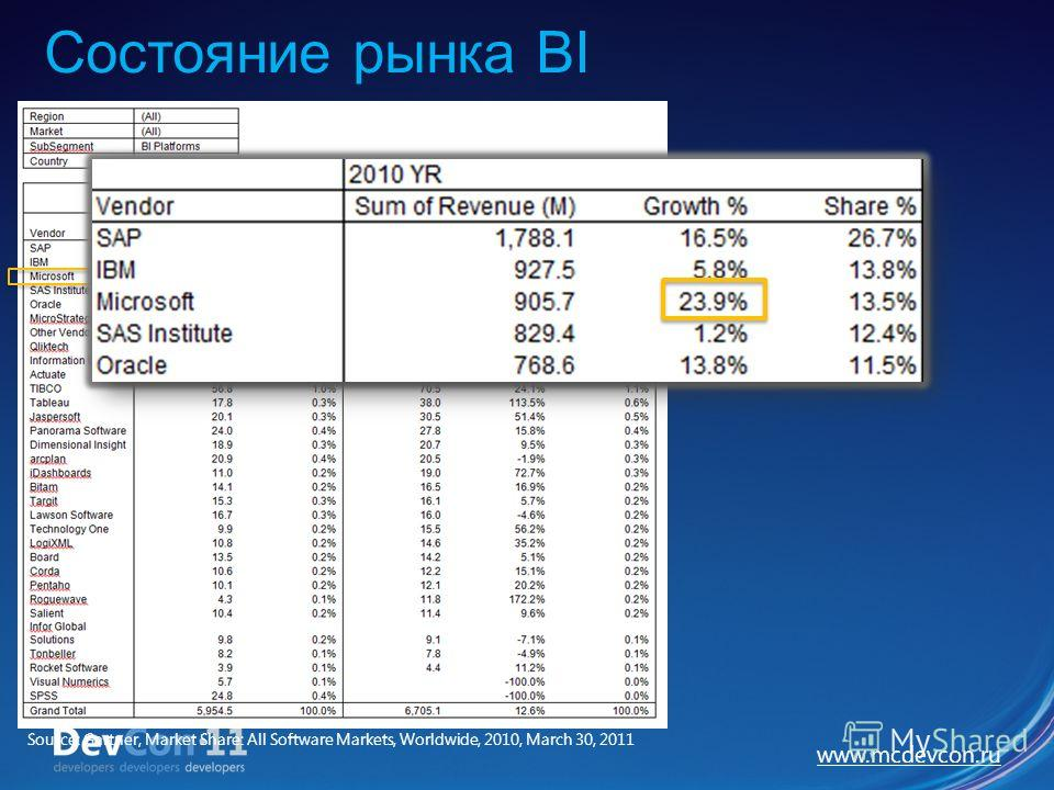 www.mcdevcon.ru Source: Gartner, Market Share: All Software Markets, Worldwide, 2010, March 30, 2011 Состояние рынка BI