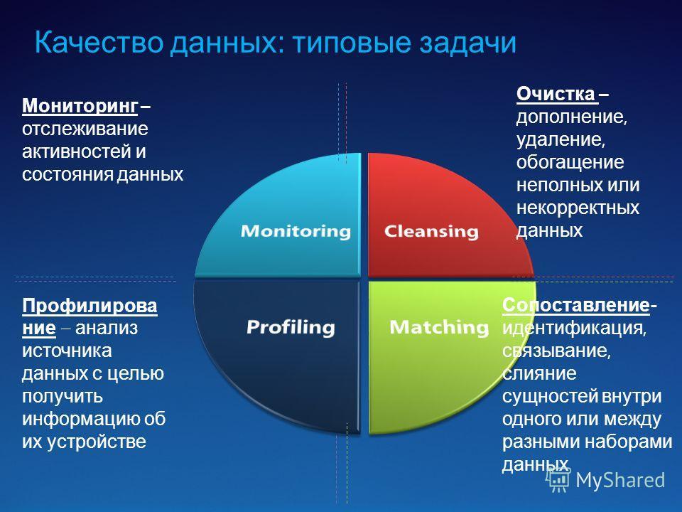 Качество данных: типовые задачи Мониторинг – отслеживание активностей и состояния данных Профилирова ние – анализ источника данных с целью получить информацию об их устройстве Очистка – дополнение, удаление, обогащение неполных или некорректных данны