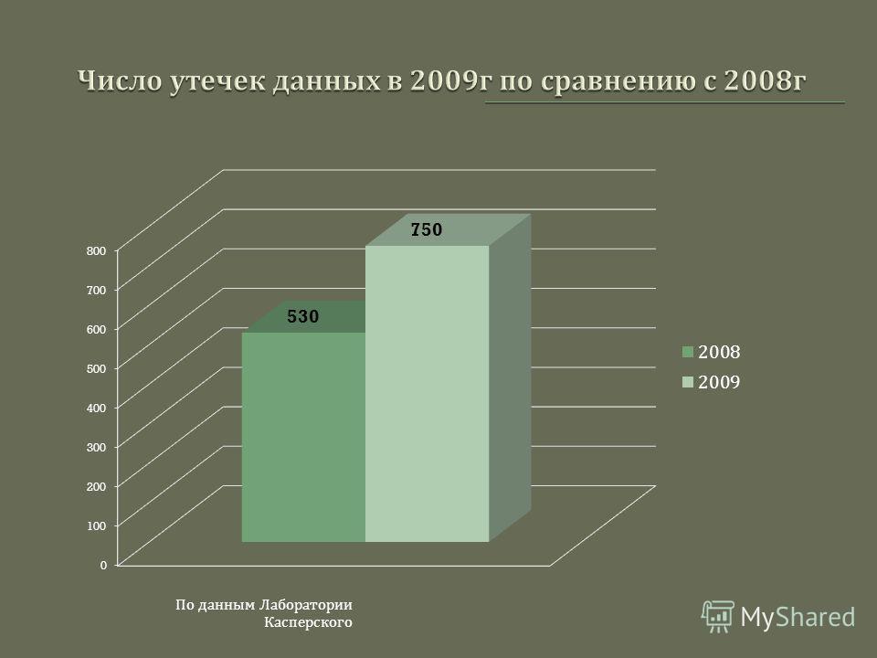 По данным Лаборатории Касперского