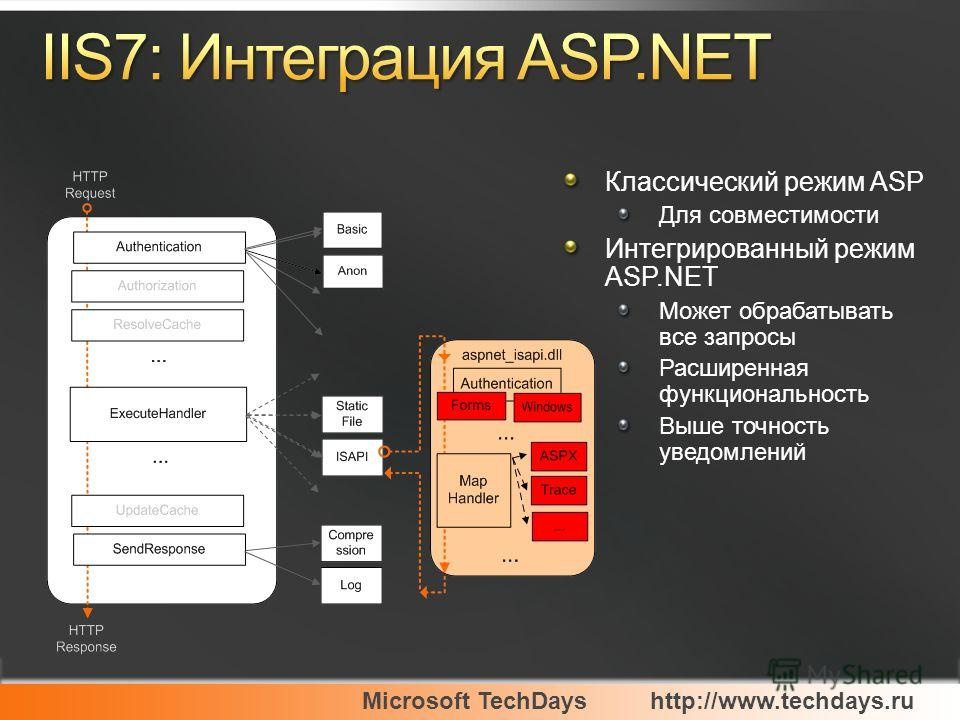 Microsoft TechDayshttp://www.techdays.ru Классический режим ASP Для совместимости Интегрированный режим ASP.NET Может обрабатывать все запросы Расширенная функциональность Выше точность уведомлений