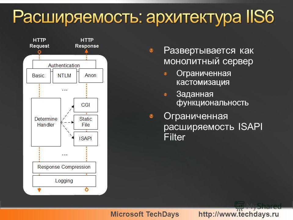 Microsoft TechDayshttp://www.techdays.ru Развертывается как монолитный сервер Ограниченная кастомизация Заданная функциональность Ограниченная расширяемость ISAPI Filter