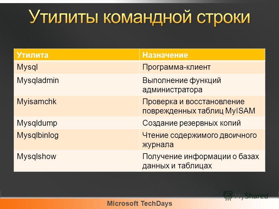 Microsoft TechDays УтилитаНазначение MysqlПрограмма-клиент MysqladminВыполнение функций администратора MyisamchkПроверка и восстановление поврежденных таблиц MyISAM MysqldumpСоздание резервных копий MysqlbinlogЧтение содержимого двоичного журнала Mys