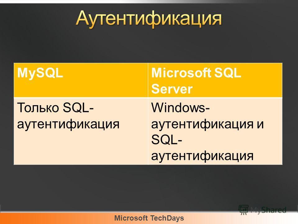 Microsoft TechDays MySQLMicrosoft SQL Server Только SQL- аутентификация Windows- аутентификация и SQL- аутентификация