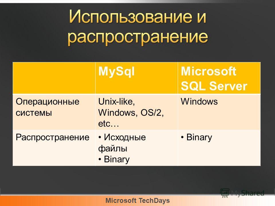 Microsoft TechDays MySqlMicrosoft SQL Server Операционные системы Unix-like, Windows, OS/2, etc… Windows Распространение Исходные файлы Binary